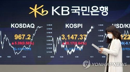 Electronic signboards at a KB Kookmin Bank trading room in Yeouido, Seoul, show that the benchmark Korea Composite Stock Price Index (KOSPI) added 20.17 points, or 0.64 percent, to close at 3,147.37 on May 4, 2021. (Yonhap)