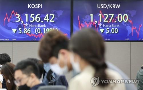 Electronic signboards at a Hana Bank dealing room in Seoul show the benchmark Korea Composite Stock Price Index (KOSPI) closed at 3,156.42 on May 21, 2021, down 5.86 points, or 0.19 percent, from the previous session's close. (Yonhap)