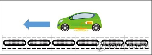 This image provided by the Ministry of Trade, Industry and Energy shows the concept of wireless charge-while-driving technology for electric vehicles. (PHOTO NOT FOR SALE) (Yonhap)